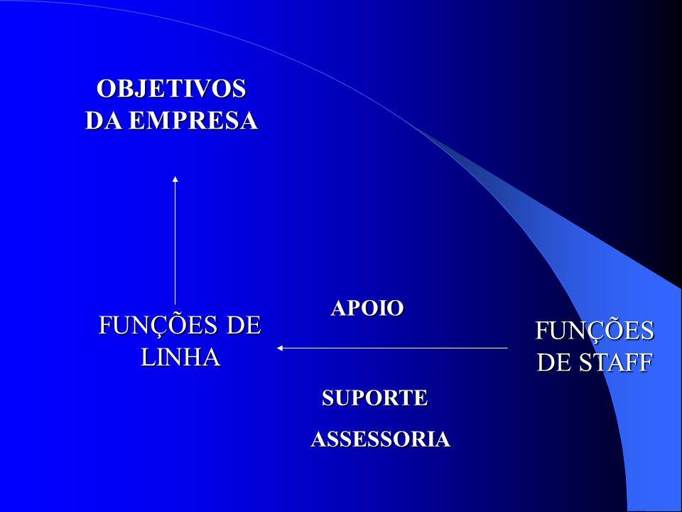 E. Principio das Funções de Linha e de Staff Funções de Linha = aquelas diretamente relacionadas com os objetivos da empresa; Funções de Staff = indir