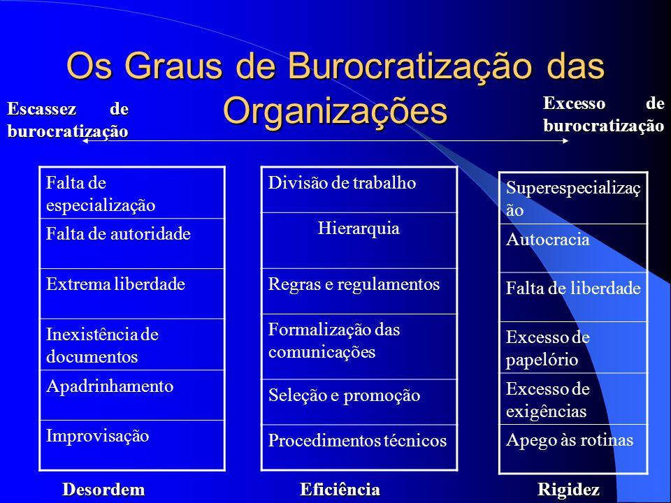 Organização Moderna Burocracia: buro = escritório cracia = governo Racionalidade: adequação dos meios aos fins desejados (Max Weber) = Eficiência e Ef