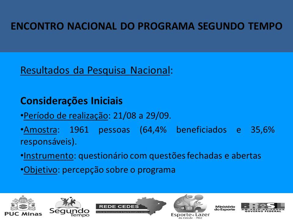 Resultados da Pesquisa Nacional: Considerações Iniciais Período de realização: 21/08 a 29/09.