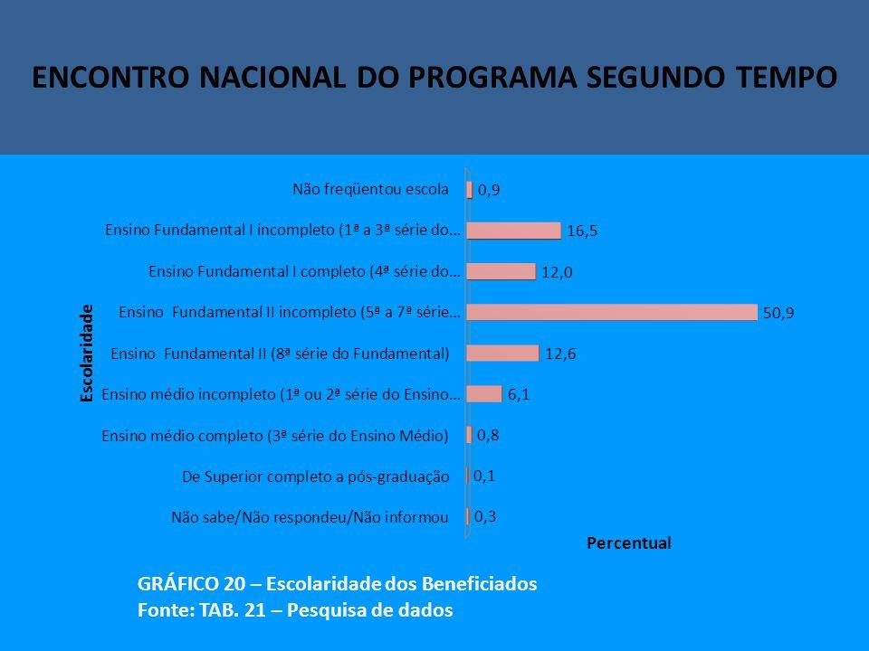 Encontro Nacional do Programa Segundo Tempo ENCONTRO NACIONAL DO PROGRAMA SEGUNDO TEMPO GRÁFICO 20 – Escolaridade dos Beneficiados Fonte: TAB.