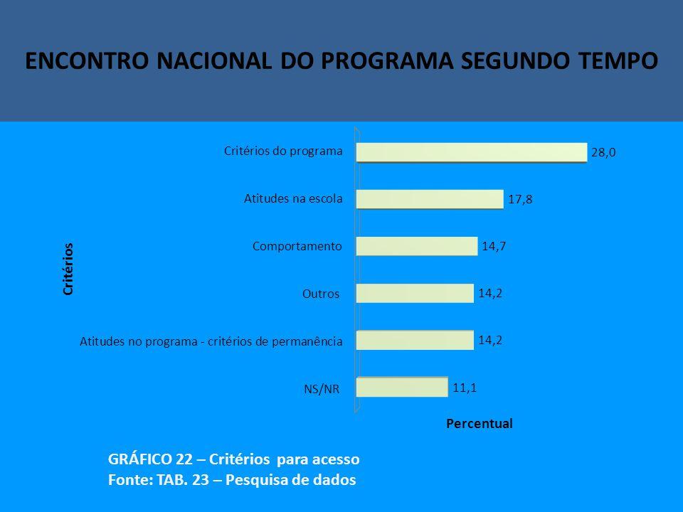 Encontro Nacional do Programa Segundo Tempo ENCONTRO NACIONAL DO PROGRAMA SEGUNDO TEMPO GRÁFICO 22 – Critérios para acesso Fonte: TAB.