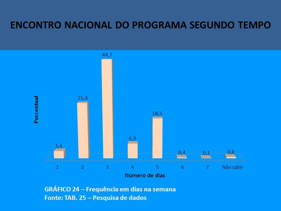 Encontro Nacional do Programa Segundo Tempo ENCONTRO NACIONAL DO PROGRAMA SEGUNDO TEMPO GRÁFICO 24 – Frequência em dias na semana Fonte: TAB.