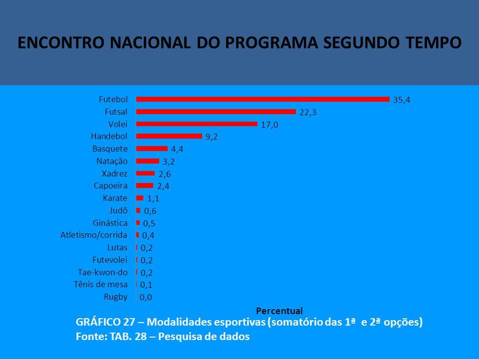 Encontro Nacional do Programa Segundo Tempo ENCONTRO NACIONAL DO PROGRAMA SEGUNDO TEMPO GRÁFICO 27 – Modalidades esportivas (somatório das 1ª e 2ª opções) Fonte: TAB.