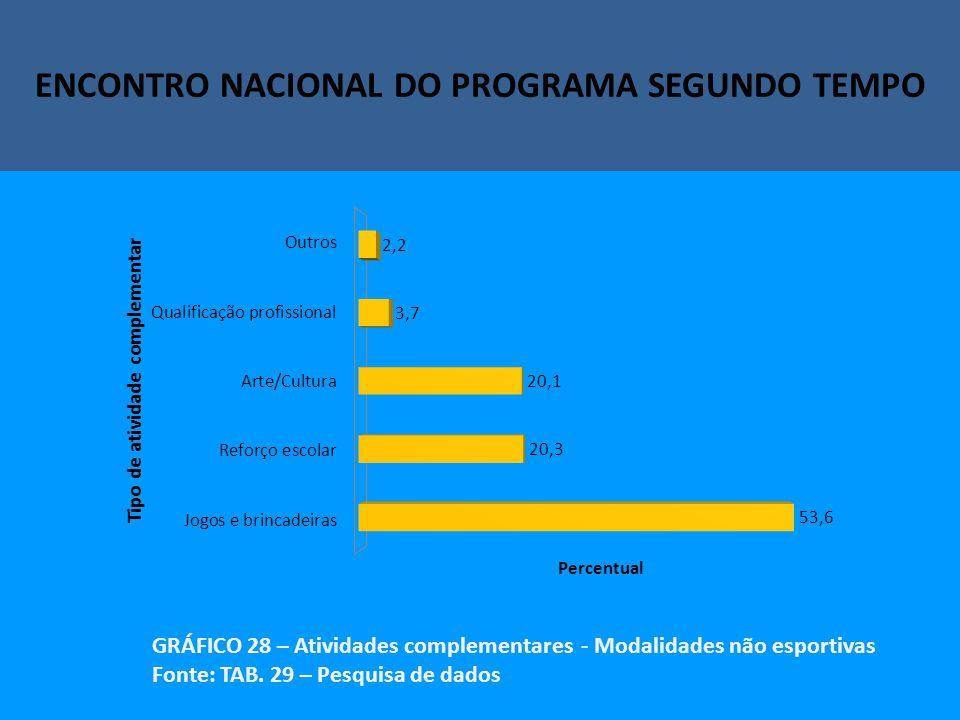 Encontro Nacional do Programa Segundo Tempo ENCONTRO NACIONAL DO PROGRAMA SEGUNDO TEMPO GRÁFICO 28 – Atividades complementares - Modalidades não esportivas Fonte: TAB.