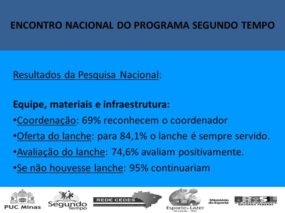 Encontro Nacional do Programa Segundo Tempo Resultados da Pesquisa Nacional: Equipe, materiais e infraestrutura: Coordenação: 69% reconhecem o coordenador Oferta do lanche: para 84,1% o lanche é sempre servido.
