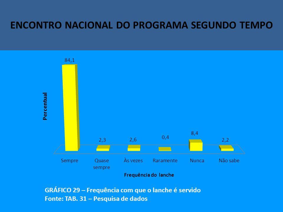 Encontro Nacional do Programa Segundo Tempo ENCONTRO NACIONAL DO PROGRAMA SEGUNDO TEMPO GRÁFICO 29 – Frequência com que o lanche é servido Fonte: TAB.