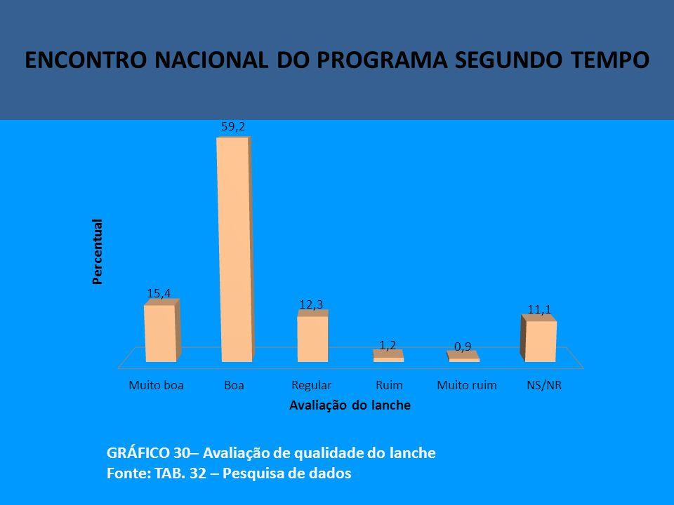 Encontro Nacional do Programa Segundo Tempo ENCONTRO NACIONAL DO PROGRAMA SEGUNDO TEMPO GRÁFICO 30– Avaliação de qualidade do lanche Fonte: TAB.
