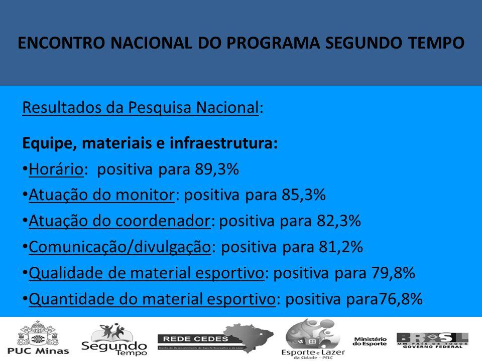 Encontro Nacional do Programa Segundo Tempo Resultados da Pesquisa Nacional: Equipe, materiais e infraestrutura: Horário: positiva para 89,3% Atuação do monitor: positiva para 85,3% Atuação do coordenador: positiva para 82,3% Comunicação/divulgação: positiva para 81,2% Qualidade de material esportivo: positiva para 79,8% Quantidade do material esportivo: positiva para76,8% ENCONTRO NACIONAL DO PROGRAMA SEGUNDO TEMPO