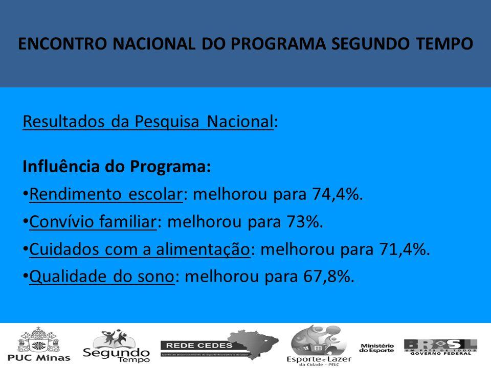 Encontro Nacional do Programa Segundo Tempo Resultados da Pesquisa Nacional: Influência do Programa: Rendimento escolar: melhorou para 74,4%.