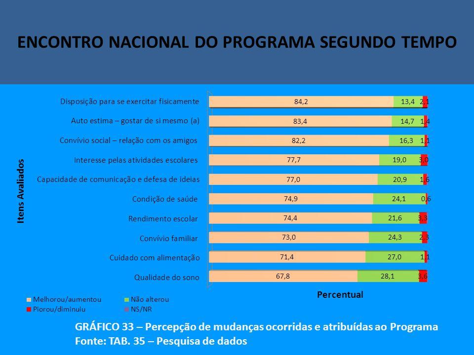 Encontro Nacional do Programa Segundo Tempo ENCONTRO NACIONAL DO PROGRAMA SEGUNDO TEMPO GRÁFICO 33 – Percepção de mudanças ocorridas e atribuídas ao Programa Fonte: TAB.