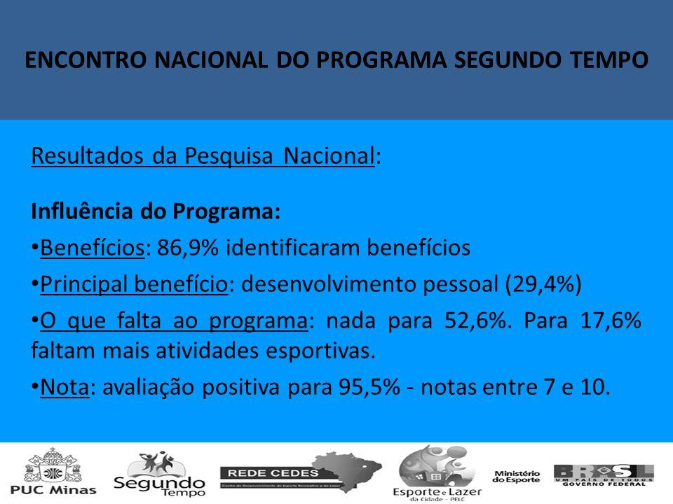 Encontro Nacional do Programa Segundo Tempo Resultados da Pesquisa Nacional: Influência do Programa: Benefícios: 86,9% identificaram benefícios Principal benefício: desenvolvimento pessoal (29,4%) O que falta ao programa: nada para 52,6%.