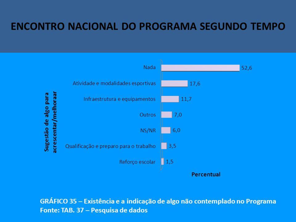Encontro Nacional do Programa Segundo Tempo ENCONTRO NACIONAL DO PROGRAMA SEGUNDO TEMPO GRÁFICO 35 – Existência e a indicação de algo não contemplado no Programa Fonte: TAB.