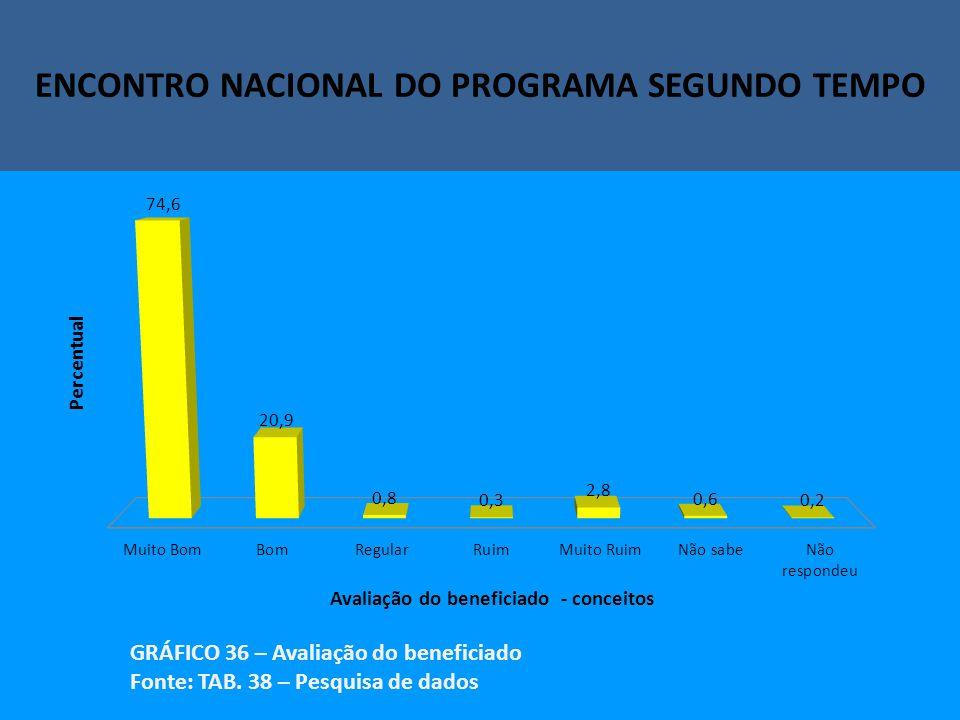 Encontro Nacional do Programa Segundo Tempo ENCONTRO NACIONAL DO PROGRAMA SEGUNDO TEMPO GRÁFICO 36 – Avaliação do beneficiado Fonte: TAB.