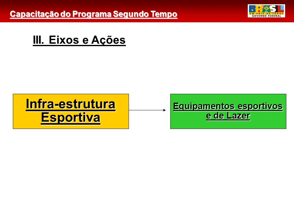 Capacitação do Programa Segundo Tempo Equipamentos esportivos e de Lazer Infra-estruturaEsportiva III. Eixos e Ações