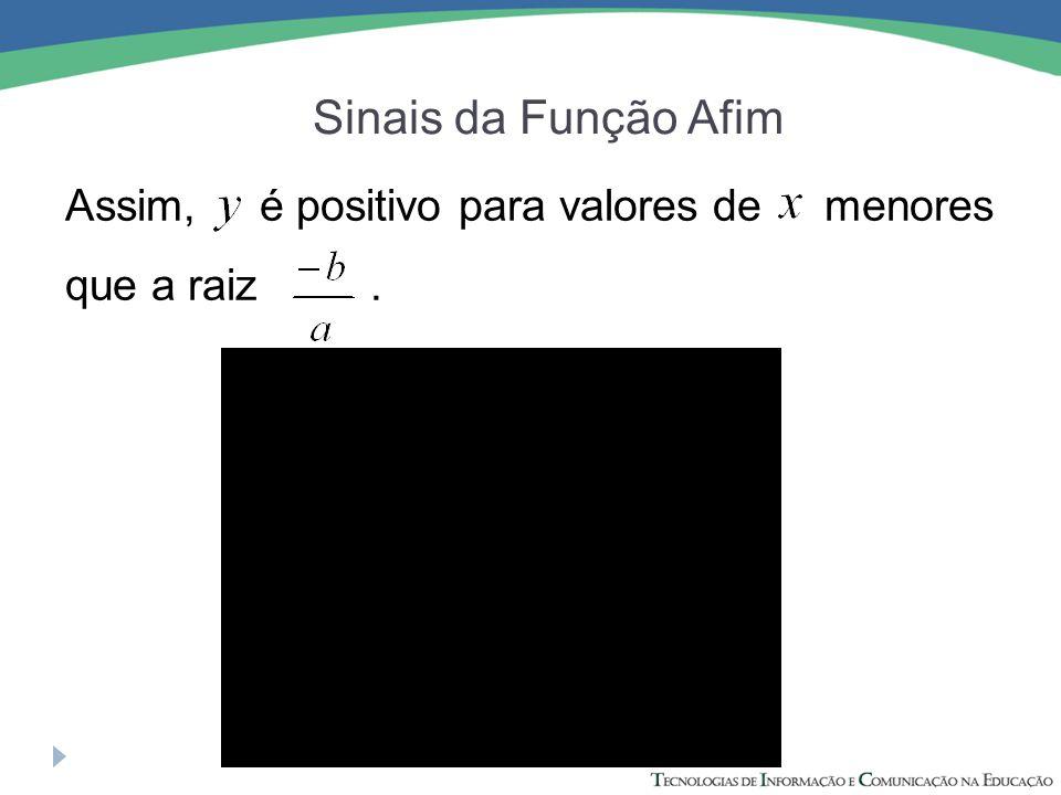 Sinais da Função Afim Assim, é positivo para valores de menores que a raiz.