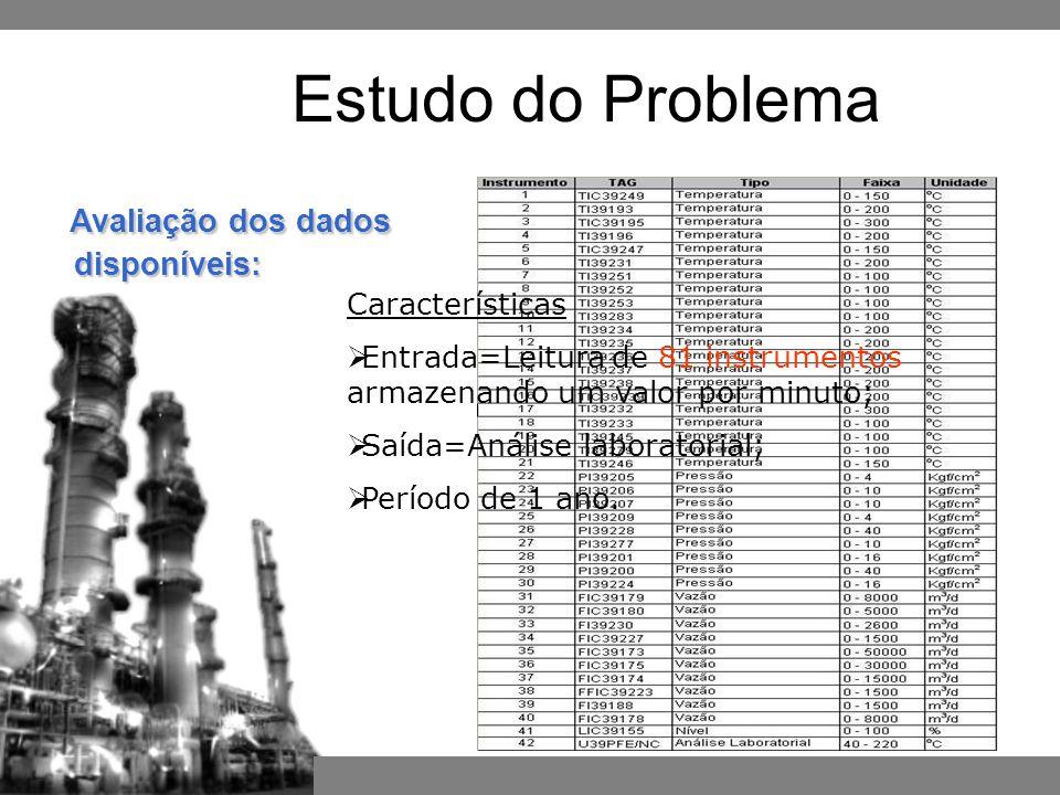 Características  Entrada=Leitura de 81 instrumentos armazenando um valor por minuto;  Saída=Análise laboratorial;  Período de 1 ano.