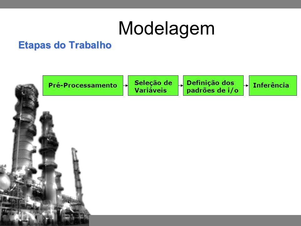 Etapas do Trabalho Pré-ProcessamentoInferência Definição dos padrões de i/o Seleção de Variáveis Modelagem