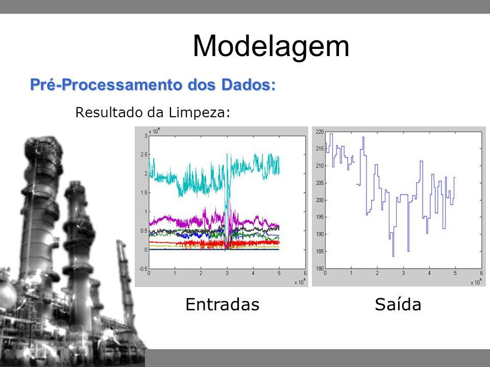 EntradasSaída Pré-Processamento dos Dados: Resultado da Limpeza: Modelagem