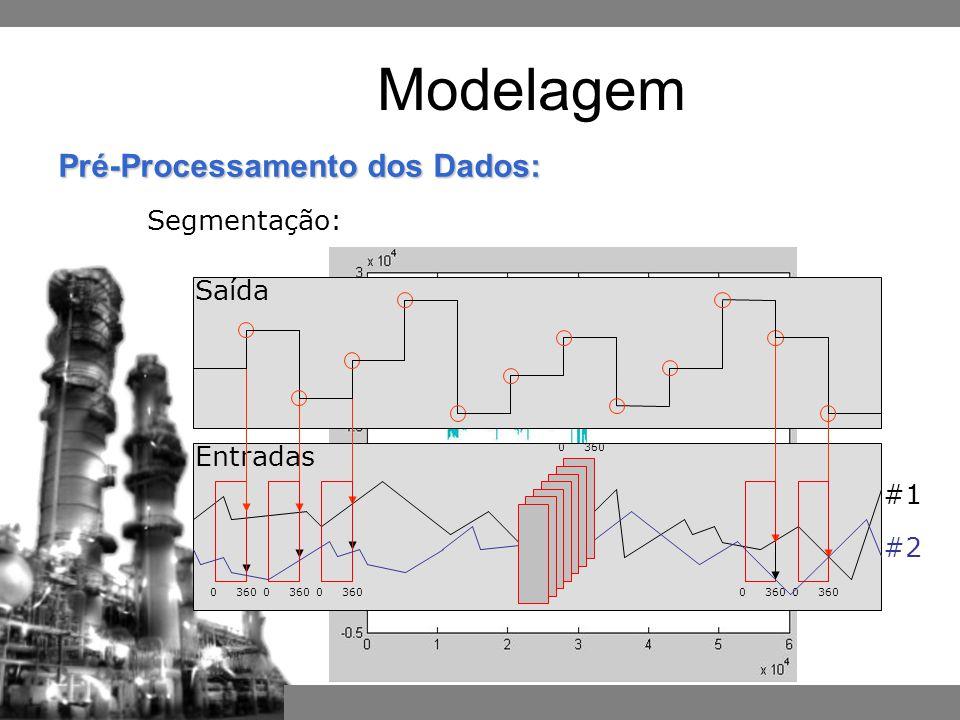 Entradas Saída #1 0 360 #2 0 360 Pré-Processamento dos Dados: Segmentação: Modelagem