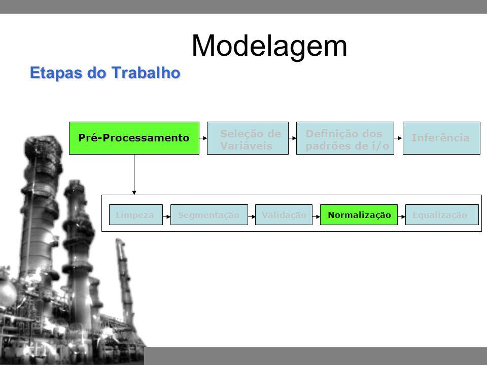 Pré-ProcessamentoInferência Definição dos padrões de i/o Seleção de Variáveis SegmentaçãoNormalizaçãoEqualizaçãoValidaçãoLimpeza Etapas do Trabalho Modelagem