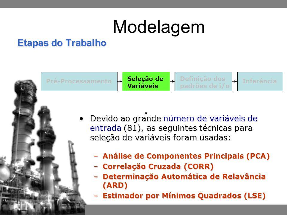 Pré-ProcessamentoInferência Definição dos padrões de i/o Seleção de Variáveis Etapas do Trabalho Modelagem Devido ao grande número de variáveis de entrada (81), as seguintes técnicas para seleção de variáveis foram usadas:Devido ao grande número de variáveis de entrada (81), as seguintes técnicas para seleção de variáveis foram usadas: –Análise de Componentes Principais (PCA) –Correlação Cruzada (CORR) –Determinação Automática de Relavância (ARD) –Estimador por Mínimos Quadrados (LSE)