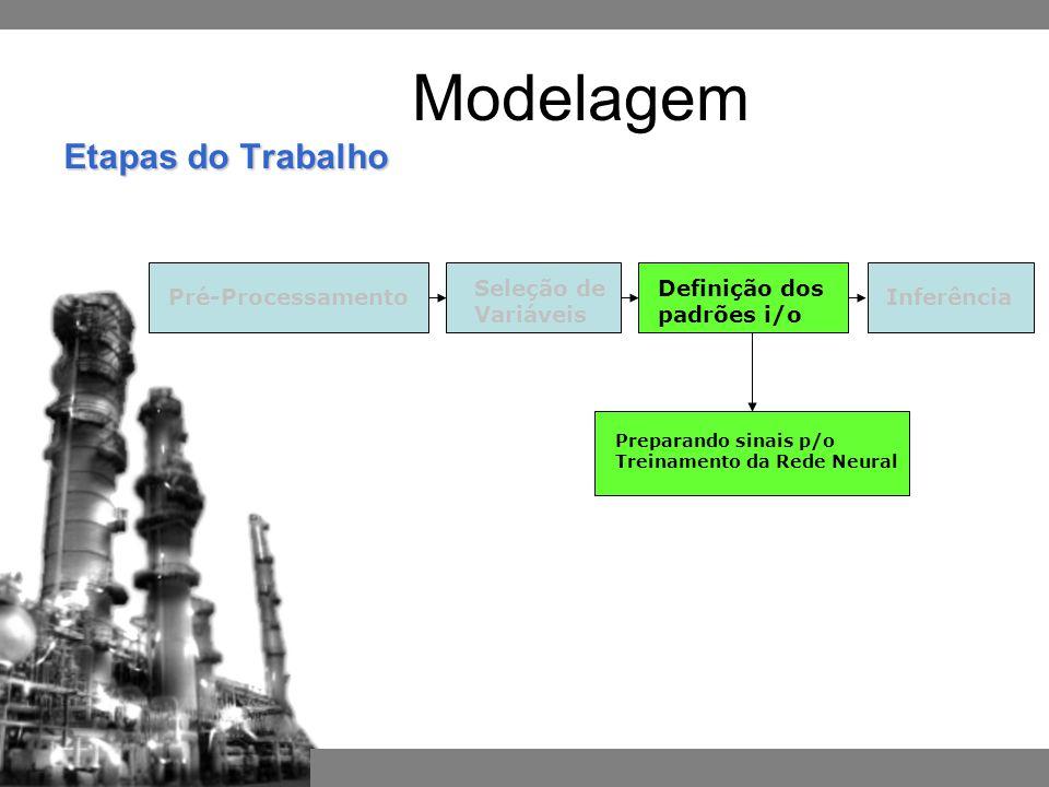 Pré-ProcessamentoInferência Definição dos padrões i/o Seleção de Variáveis Preparando sinais p/o Treinamento da Rede Neural Etapas do Trabalho Modelagem