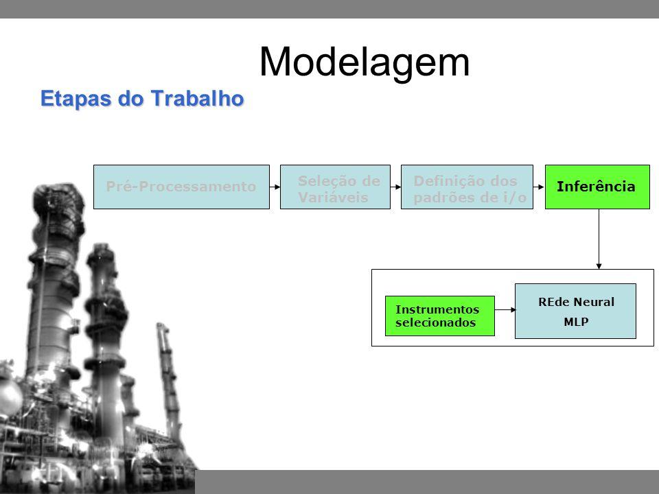 Pré-Processamento Definição dos padrões de i/o Seleção de Variáveis REde Neural MLP Instrumentos selecionados Inferência Etapas do Trabalho Modelagem