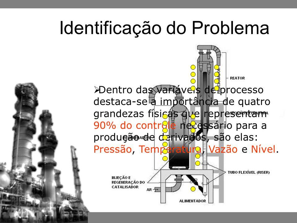  Dentro das variáveis de processo destaca-se a importância de quatro grandezas físicas que representam 90% do controle necessário para a produção de derivados, são elas: Pressão, Temperatura, Vazão e Nível.