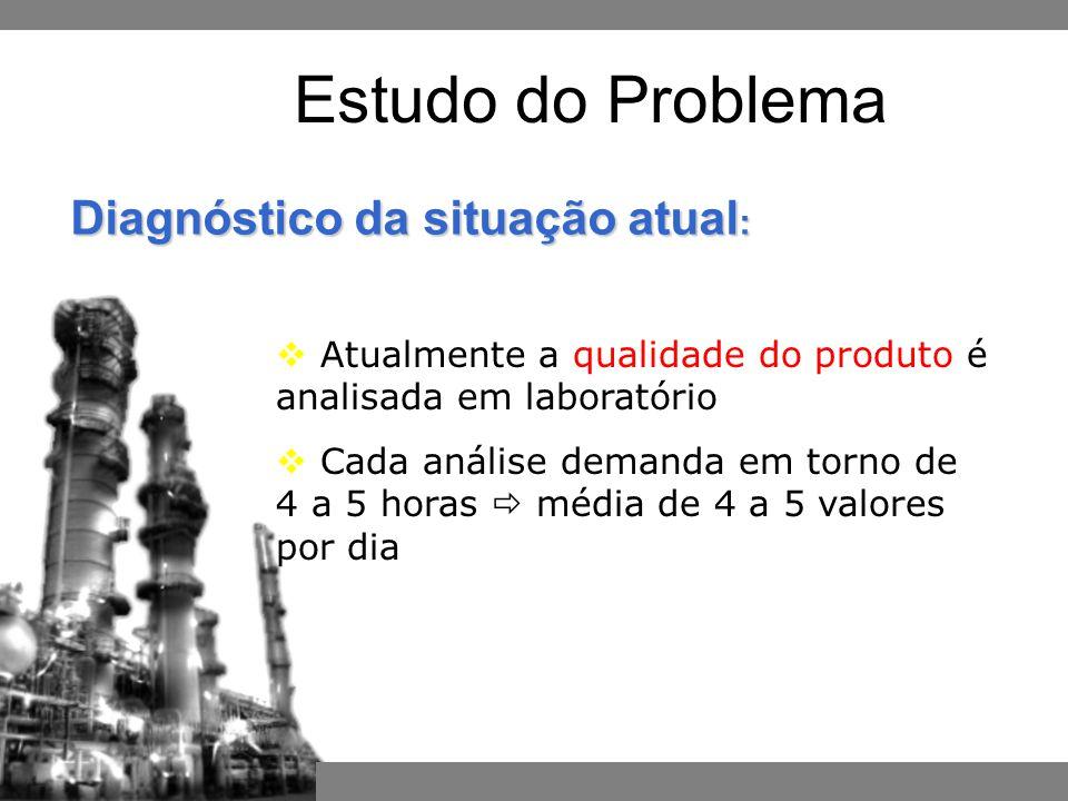 Estudo do Problema  Atualmente a qualidade do produto é analisada em laboratório  Cada análise demanda em torno de 4 a 5 horas  média de 4 a 5 valores por dia Diagnóstico da situação atual :
