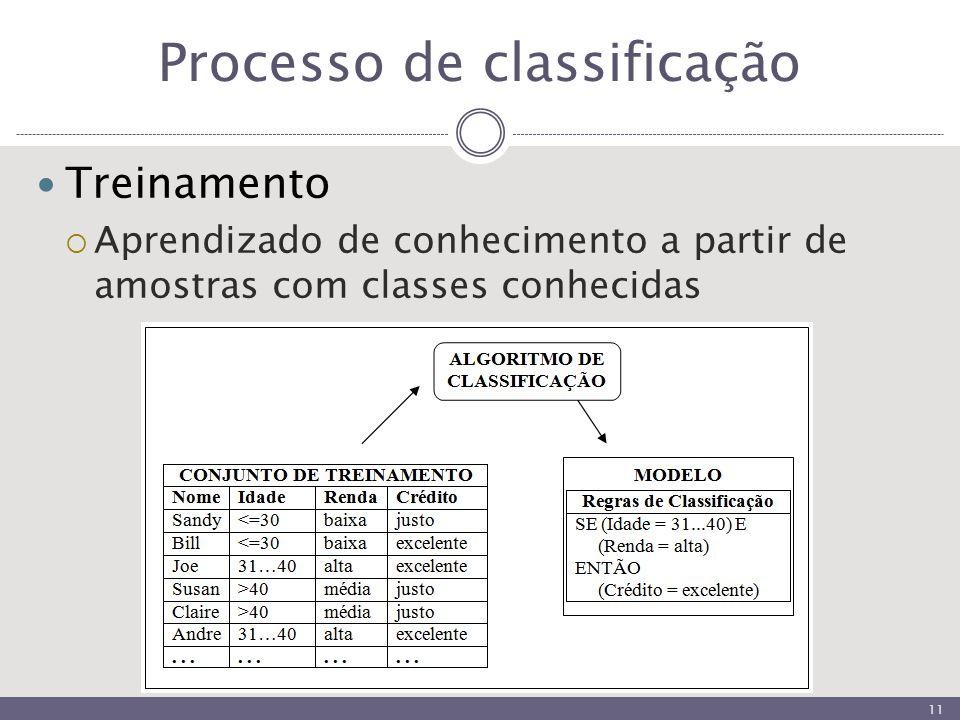 Processo de classificação Treinamento  Aprendizado de conhecimento a partir de amostras com classes conhecidas 11