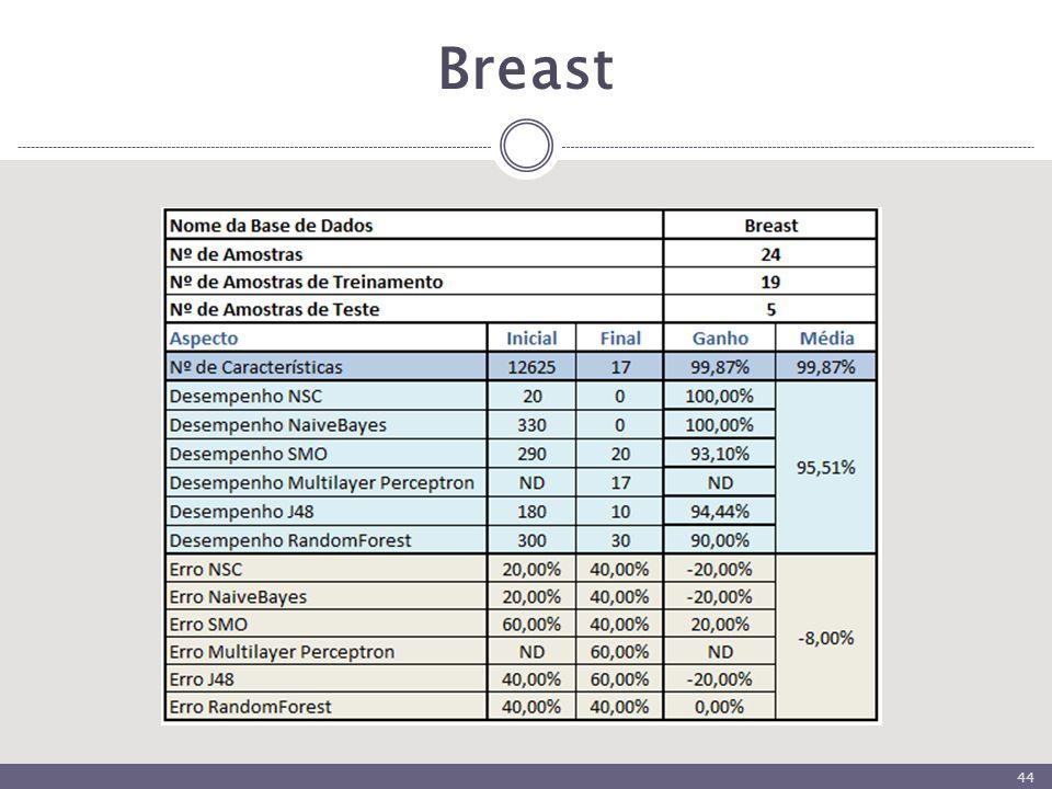 Breast 44