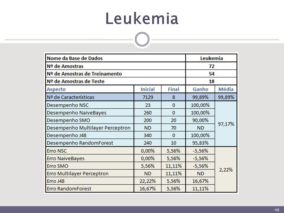 Leukemia 48