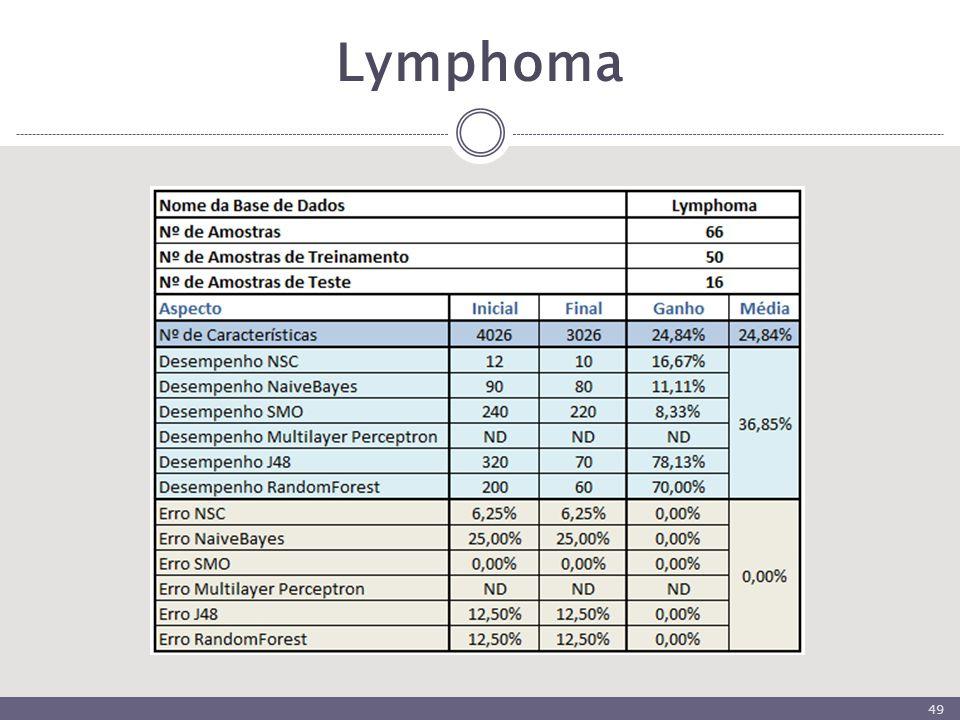 Lymphoma 49