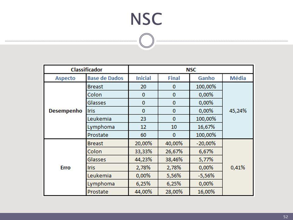NSC 52