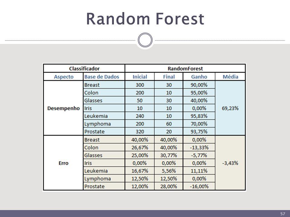 Random Forest 57