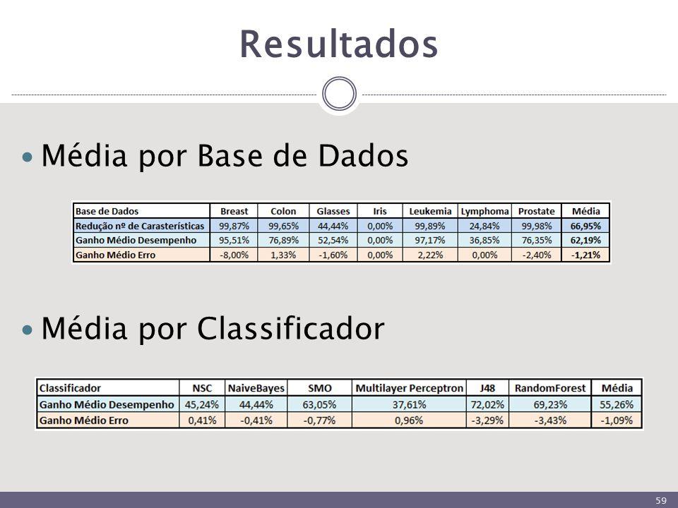 Resultados 59 Média por Base de Dados Média por Classificador