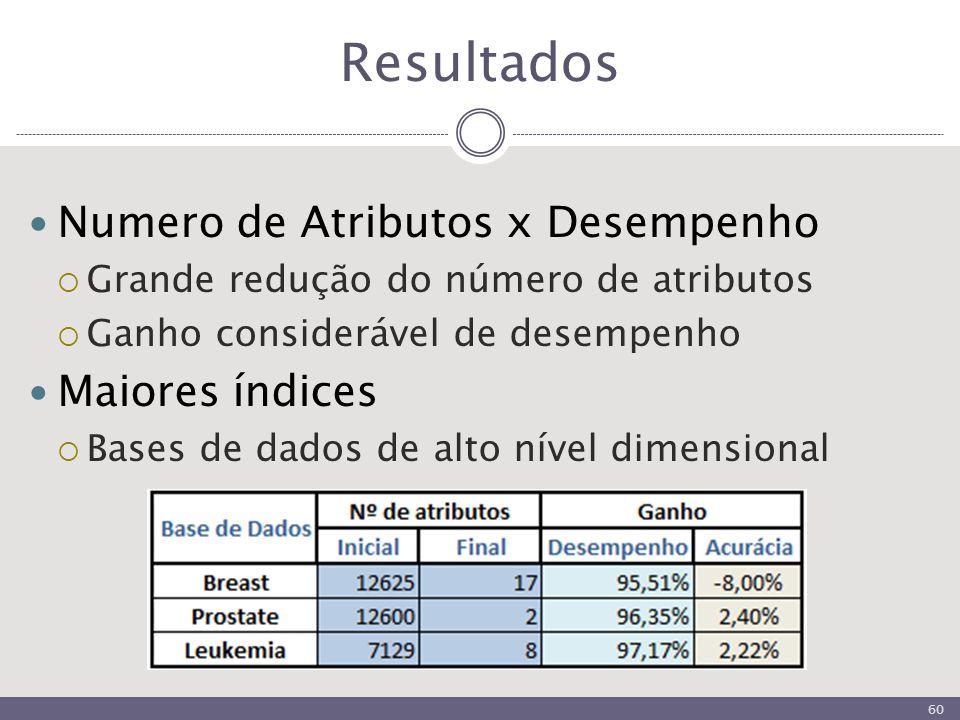Resultados Numero de Atributos x Desempenho  Grande redução do número de atributos  Ganho considerável de desempenho Maiores índices  Bases de dados de alto nível dimensional 60