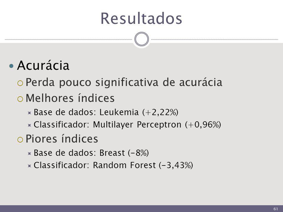 Resultados Acurácia  Perda pouco significativa de acurácia  Melhores índices  Base de dados: Leukemia (+2,22%)  Classificador: Multilayer Perceptron (+0,96%)  Piores índices  Base de dados: Breast (-8%)  Classificador: Random Forest (-3,43%) 61