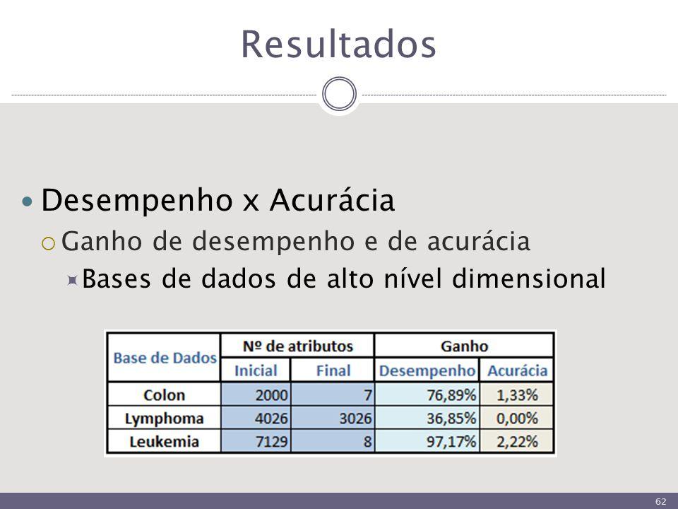 Resultados Desempenho x Acurácia  Ganho de desempenho e de acurácia  Bases de dados de alto nível dimensional 62