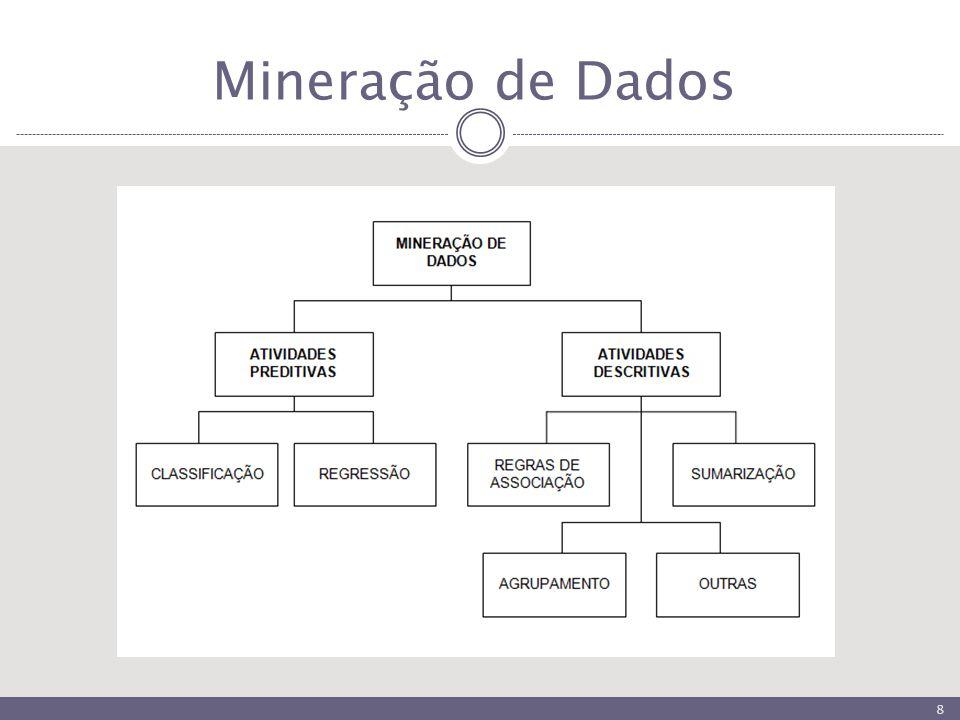 Mineração de Dados 8
