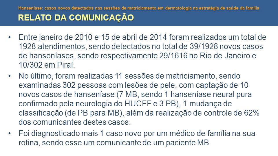 Hanseníase: casos novos detectados nas sessões de matriciamento em dermatologia na estratégia de saúde da família RELATO DA COMUNICAÇÃO Entre janeiro de 2010 e 15 de abril de 2014 foram realizados um total de 1928 atendimentos, sendo detectados no total de 39/1928 novos casos de hanseníases, sendo respectivamente 29/1616 no Rio de Janeiro e 10/302 em Piraí.