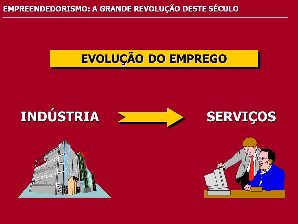 EMPREENDEDORISMO: A GRANDE REVOLUÇÃO DESTE SÉCULO EVOLUÇÃO DO EMPREGO INDÚSTRIASERVIÇOS