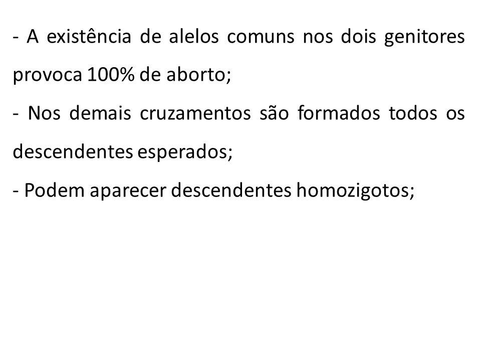 - A existência de alelos comuns nos dois genitores provoca 100% de aborto; - Nos demais cruzamentos são formados todos os descendentes esperados; - Po