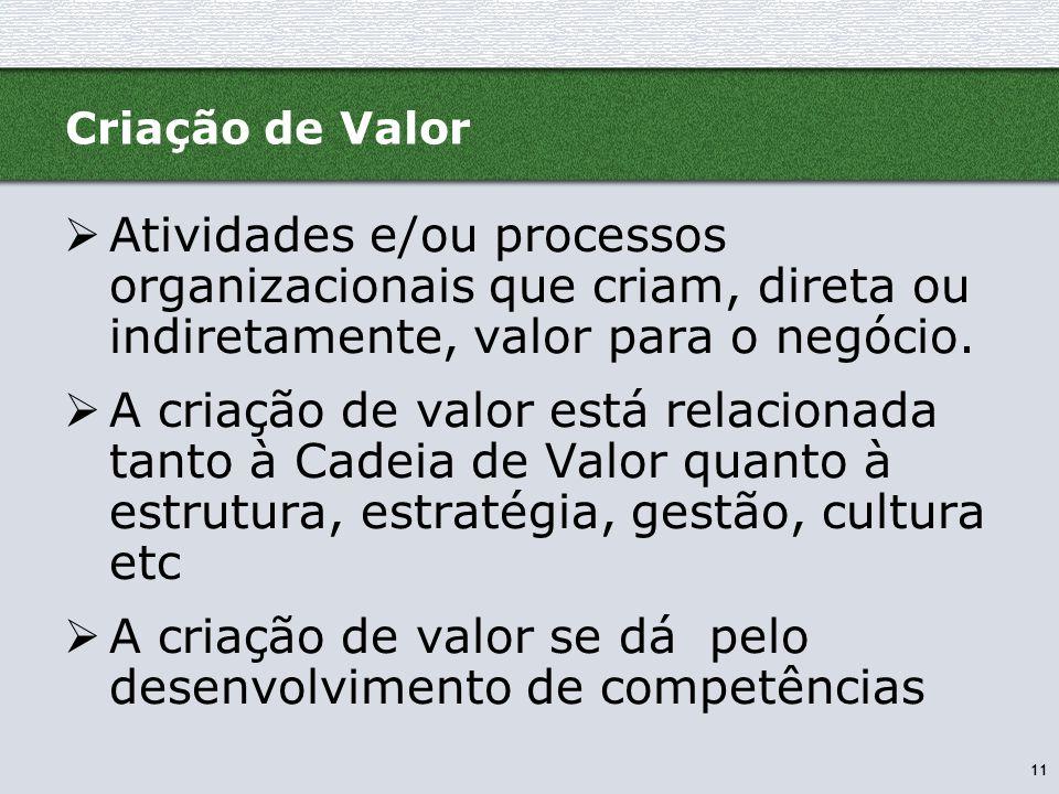 11 Criação de Valor  Atividades e/ou processos organizacionais que criam, direta ou indiretamente, valor para o negócio.  A criação de valor está re