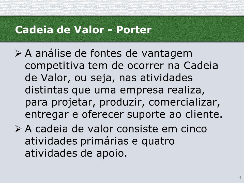 4 Cadeia de Valor - Porter  A análise de fontes de vantagem competitiva tem de ocorrer na Cadeia de Valor, ou seja, nas atividades distintas que uma