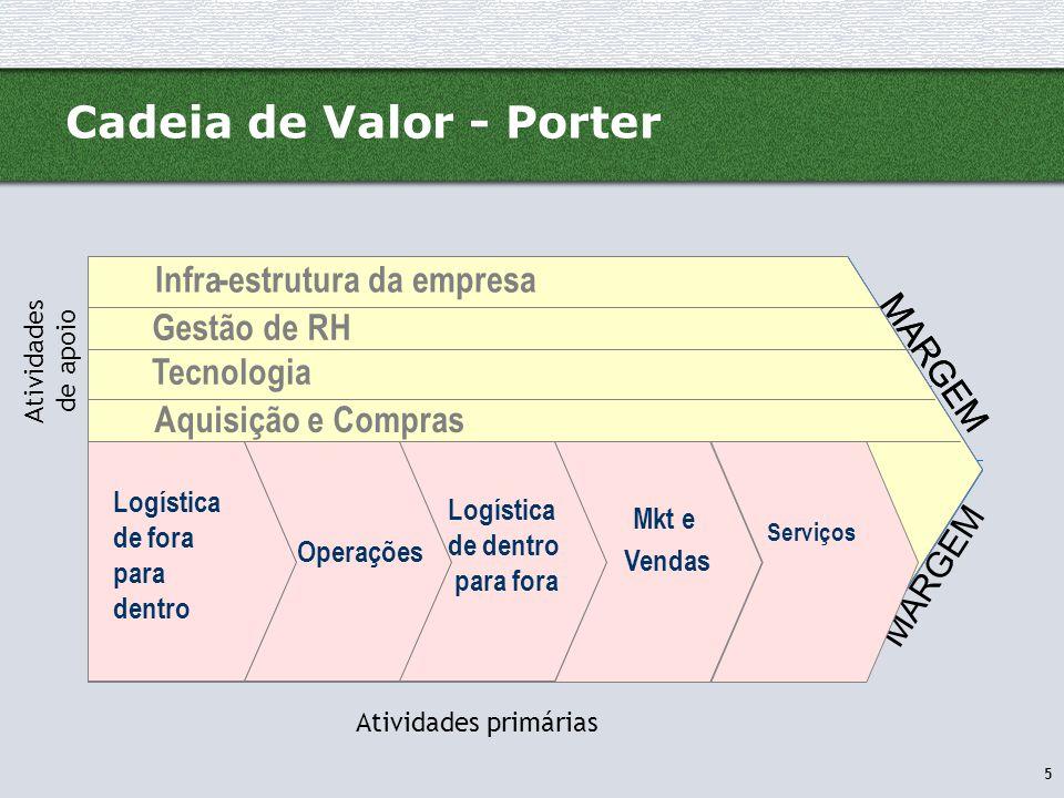 5 Cadeia de Valor - Porter Infra-estrutura da empresa Gestão de RH Desenvolvimento de Tecnologia Logística de entrada Operações Log ís tica externa Mk