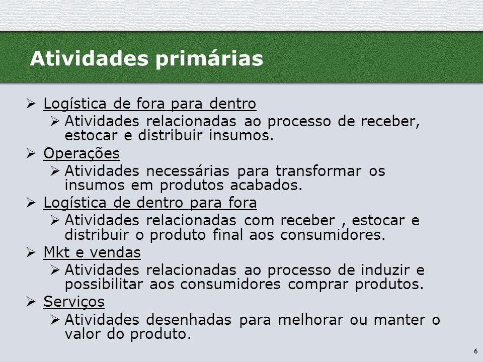 6 Atividades primárias  Logística de fora para dentro  Atividades relacionadas ao processo de receber, estocar e distribuir insumos.  Operações  A