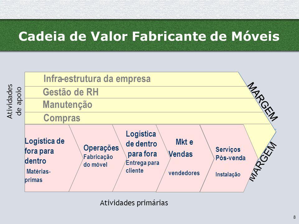8 Cadeia de Valor Fabricante de Móveis Infra-estrutura da empresa Gestão de RH Desenvolvimento de Tecnologia Logística de entrada Operações Log ís tic