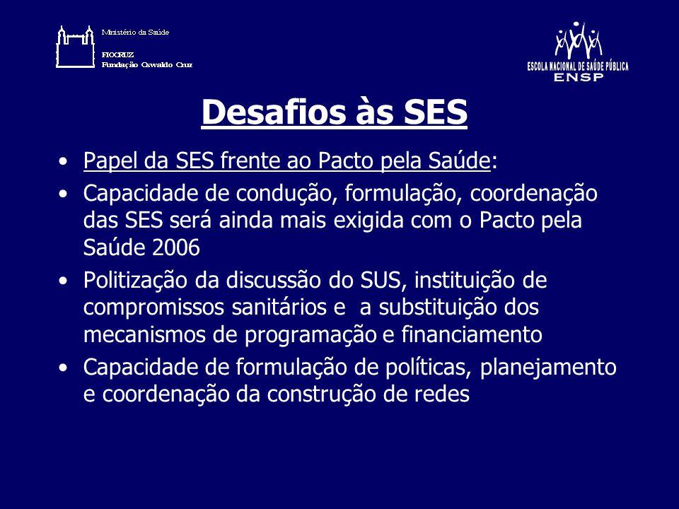 Desafios às SES Papel da SES frente ao Pacto pela Saúde: Capacidade de condução, formulação, coordenação das SES será ainda mais exigida com o Pacto p