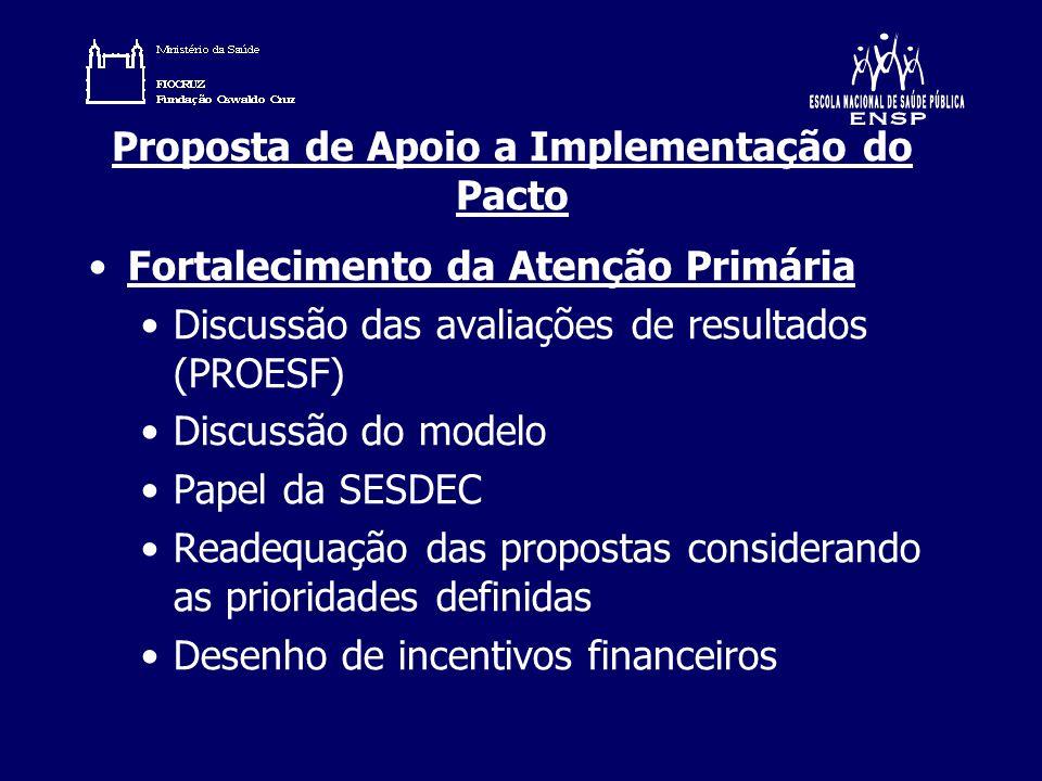 Proposta de Apoio a Implementação do Pacto Fortalecimento da Atenção Primária Discussão das avaliações de resultados (PROESF) Discussão do modelo Pape
